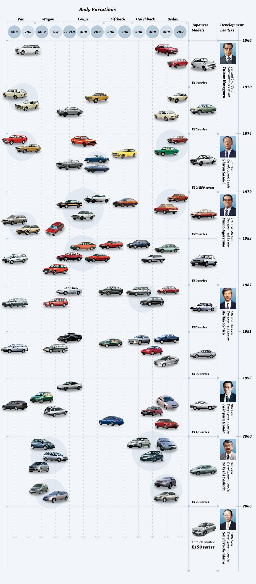 Toyota_Corolla_timeline_History