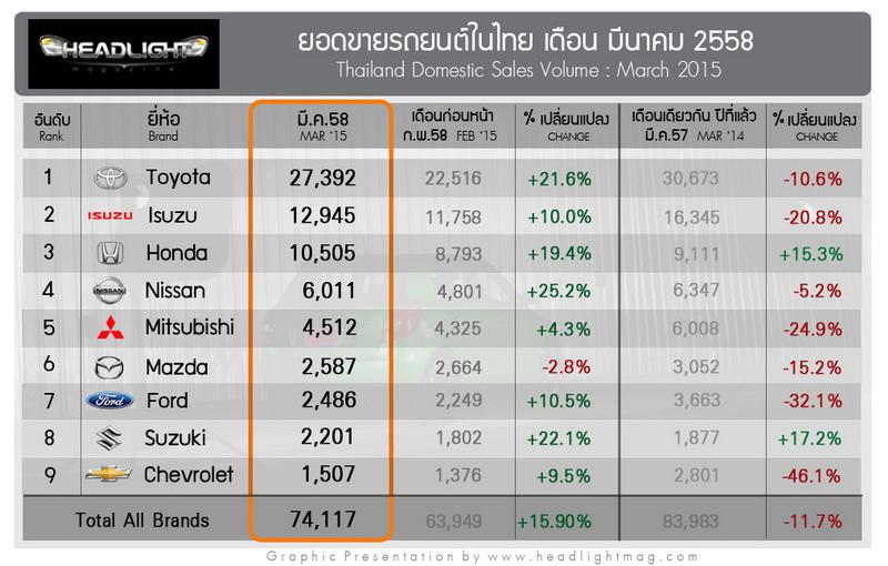 Sales Report เจาะลึกยอดขายรถยนต์ มีนาคม58 แบ่งตาม Segment