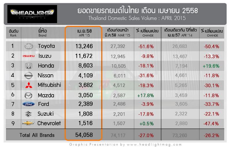 Sales Report apr_2015
