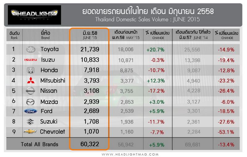 Sales Report june_2015