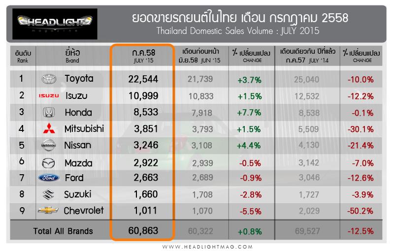 Sales Report july_2015_edit