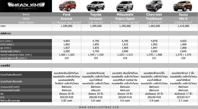 เจาะรถเด่น : เปรียบเทียบ Spec-Option PPV ครบทั้ง 5 รุ่น ...