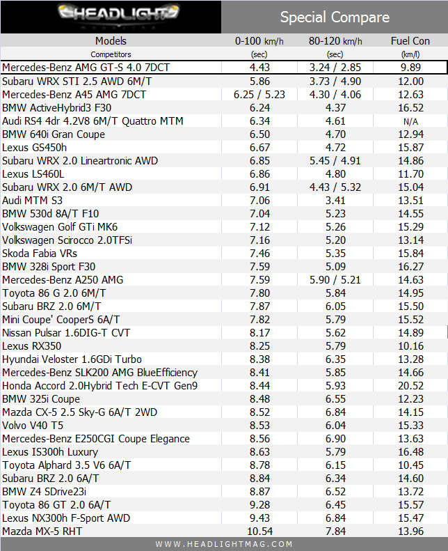 2015_08_Mercedes_Benz_AMG_GT_Data_Compare_1