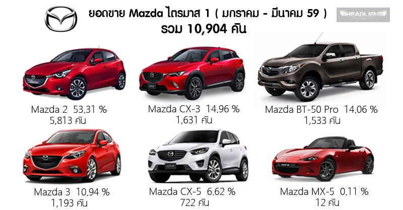 mazda_sales_quarter1_edit
