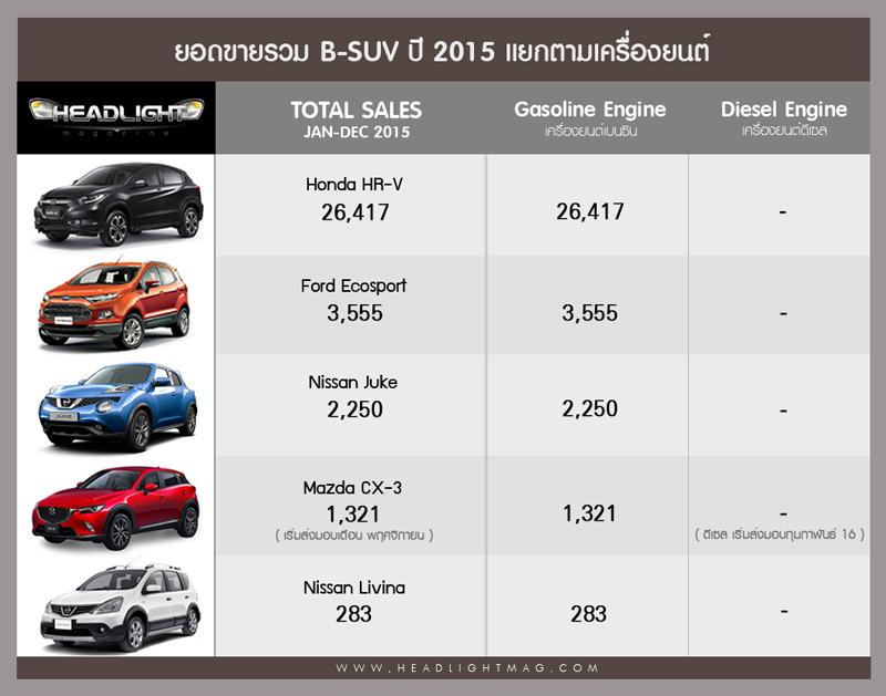 BSUV_total2015
