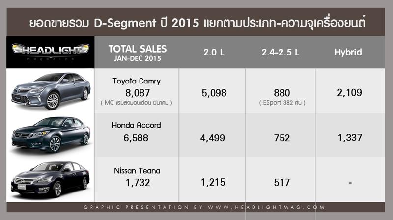DSEGMENT_total2015