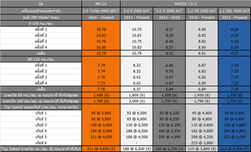 MGGS_table1
