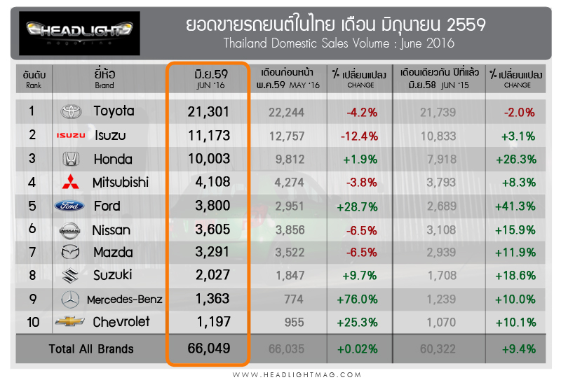 top10_brand