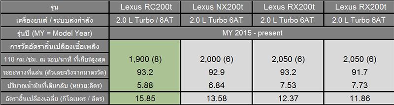 2016_10_03_lexus_200t_data3_EDIT