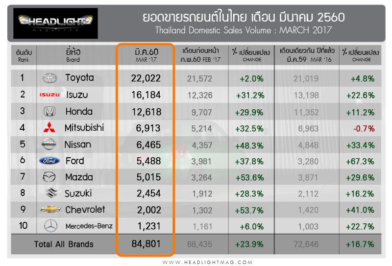top10_brand_mar17