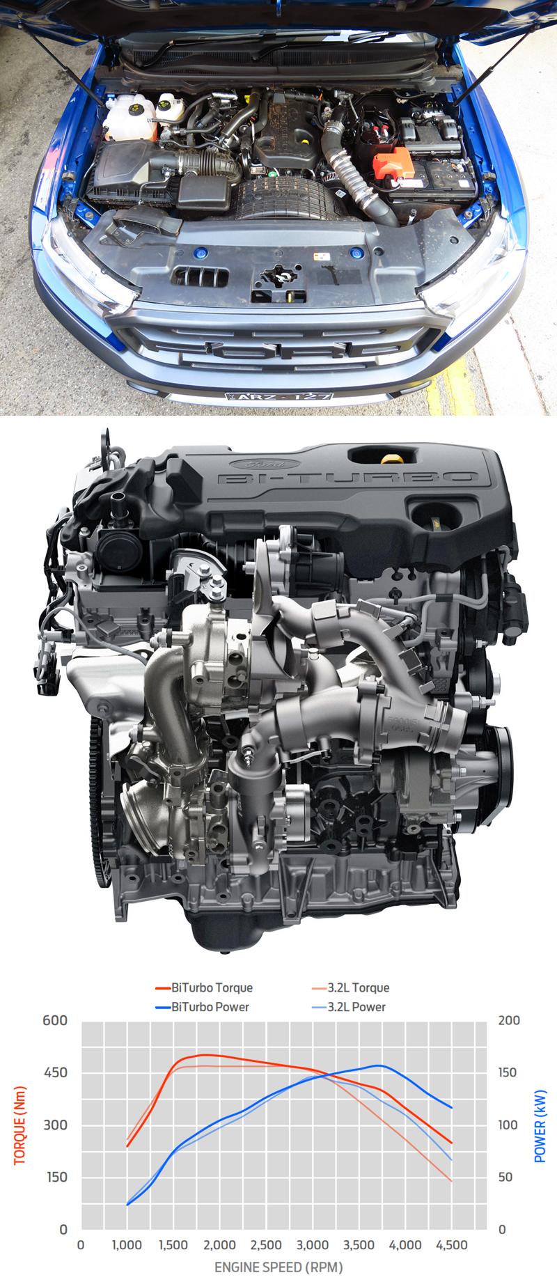 First Impression : รีวิว ทดลองขับ Ford RANGER RAPTOR 2 0 Bi